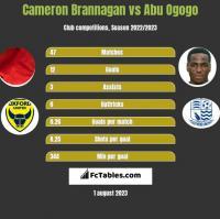 Cameron Brannagan vs Abu Ogogo h2h player stats