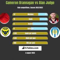 Cameron Brannagan vs Alan Judge h2h player stats