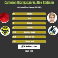Cameron Brannagan vs Alex Rodman h2h player stats