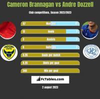 Cameron Brannagan vs Andre Dozzell h2h player stats