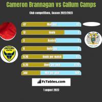 Cameron Brannagan vs Callum Camps h2h player stats