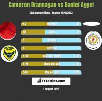 Cameron Brannagan vs Daniel Agyei h2h player stats