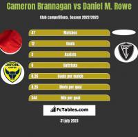 Cameron Brannagan vs Daniel M. Rowe h2h player stats