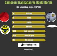Cameron Brannagan vs David Norris h2h player stats