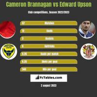 Cameron Brannagan vs Edward Upson h2h player stats