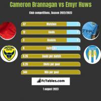 Cameron Brannagan vs Emyr Huws h2h player stats