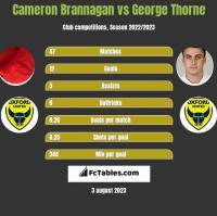 Cameron Brannagan vs George Thorne h2h player stats