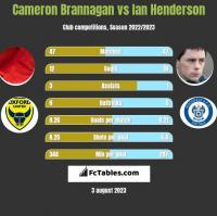 Cameron Brannagan vs Ian Henderson h2h player stats
