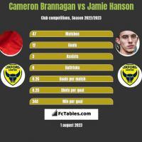 Cameron Brannagan vs Jamie Hanson h2h player stats