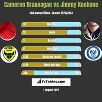 Cameron Brannagan vs Jimmy Keohane h2h player stats