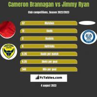 Cameron Brannagan vs Jimmy Ryan h2h player stats
