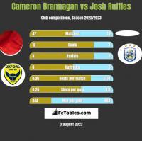 Cameron Brannagan vs Josh Ruffles h2h player stats