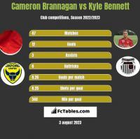 Cameron Brannagan vs Kyle Bennett h2h player stats