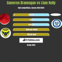 Cameron Brannagan vs Liam Kelly h2h player stats