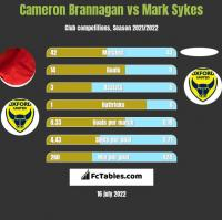 Cameron Brannagan vs Mark Sykes h2h player stats