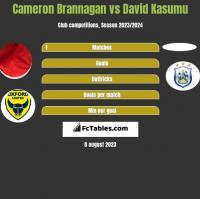 Cameron Brannagan vs David Kasumu h2h player stats