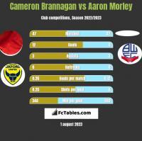 Cameron Brannagan vs Aaron Morley h2h player stats