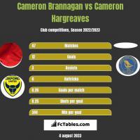 Cameron Brannagan vs Cameron Hargreaves h2h player stats
