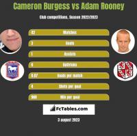 Cameron Burgess vs Adam Rooney h2h player stats