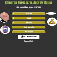 Cameron Burgess vs Andrew Butler h2h player stats