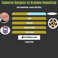 Cameron Burgess vs Brandon Haunstrup h2h player stats