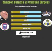 Cameron Burgess vs Christian Burgess h2h player stats