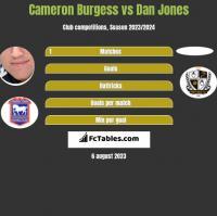 Cameron Burgess vs Dan Jones h2h player stats