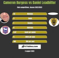 Cameron Burgess vs Daniel Leadbitter h2h player stats