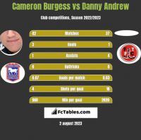 Cameron Burgess vs Danny Andrew h2h player stats