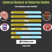 Cameron Burgess vs Donervon Daniels h2h player stats