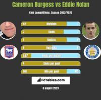Cameron Burgess vs Eddie Nolan h2h player stats