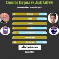 Cameron Burgess vs Jack Baldwin h2h player stats