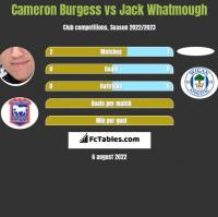 Cameron Burgess vs Jack Whatmough h2h player stats