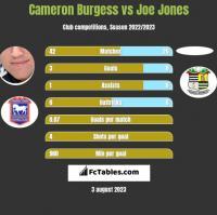 Cameron Burgess vs Joe Jones h2h player stats