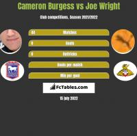 Cameron Burgess vs Joe Wright h2h player stats