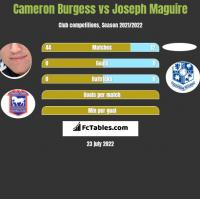 Cameron Burgess vs Joseph Maguire h2h player stats
