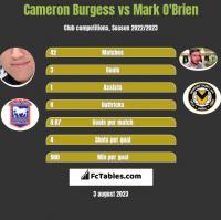 Cameron Burgess vs Mark O'Brien h2h player stats