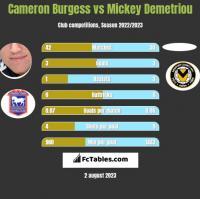 Cameron Burgess vs Mickey Demetriou h2h player stats