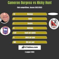 Cameron Burgess vs Nicky Hunt h2h player stats