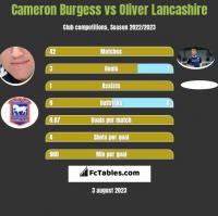 Cameron Burgess vs Oliver Lancashire h2h player stats