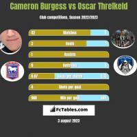 Cameron Burgess vs Oscar Threlkeld h2h player stats