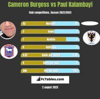Cameron Burgess vs Paul Kalambayi h2h player stats