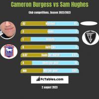 Cameron Burgess vs Sam Hughes h2h player stats