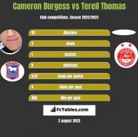 Cameron Burgess vs Terell Thomas h2h player stats