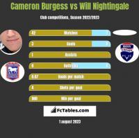 Cameron Burgess vs Will Nightingale h2h player stats