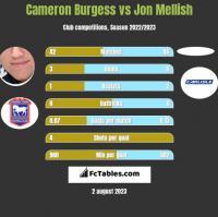 Cameron Burgess vs Jon Mellish h2h player stats