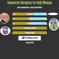 Cameron Burgess vs Haji Mnoga h2h player stats
