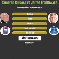 Cameron Burgess vs Jarrad Branthwaite h2h player stats