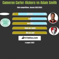 Cameron Carter-Vickers vs Adam Smith h2h player stats