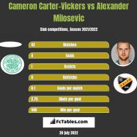Cameron Carter-Vickers vs Alexander Milosevic h2h player stats